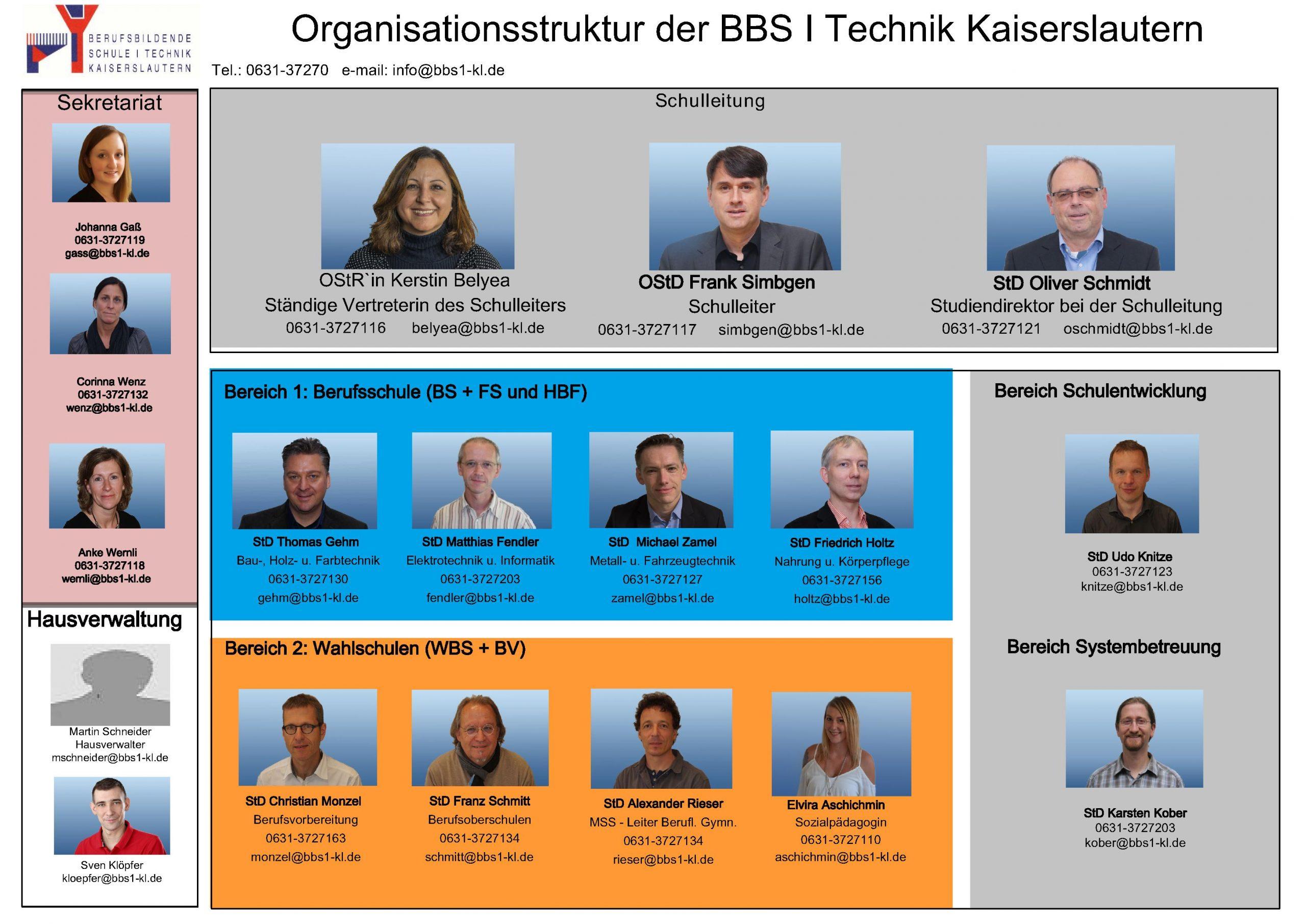 Organigramm BBSI-Technik